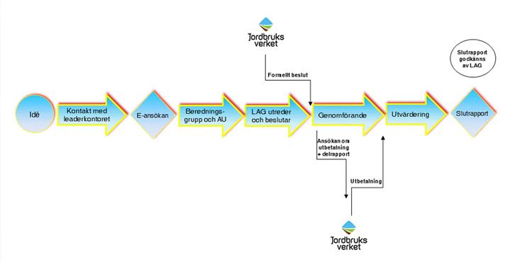 process-forloppet-leader